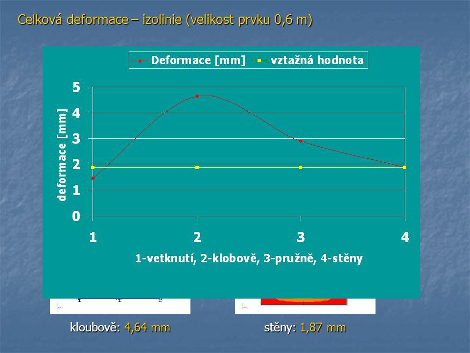 Celková deformace – izolinie (velikost prvku 0,6 m)
