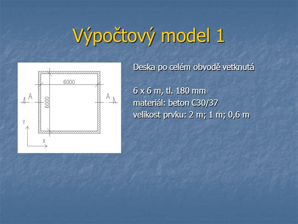 Výpočtový model 1 Deska po celém obvodě vetknutá 6 x 6 m, tl. 180 mm