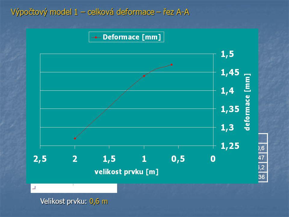 Výpočtový model 1 – celková deformace – řez A-A