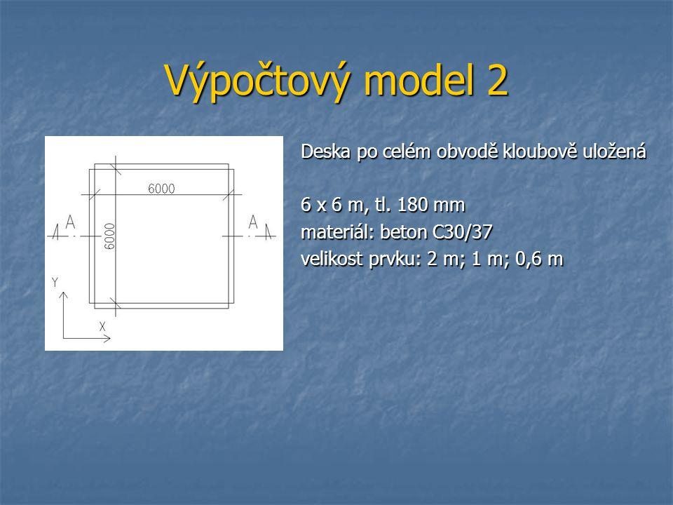 Výpočtový model 2 Deska po celém obvodě kloubově uložená