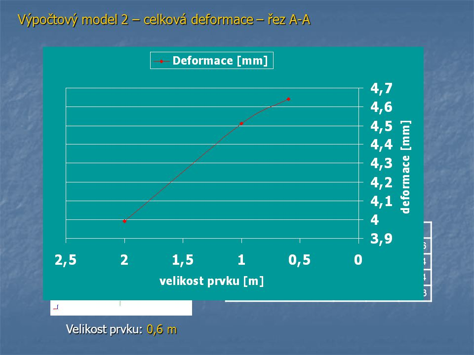 Výpočtový model 2 – celková deformace – řez A-A