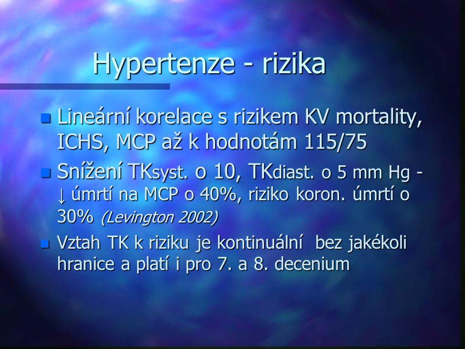 Hypertenze - rizika Lineární korelace s rizikem KV mortality, ICHS, MCP až k hodnotám 115/75.