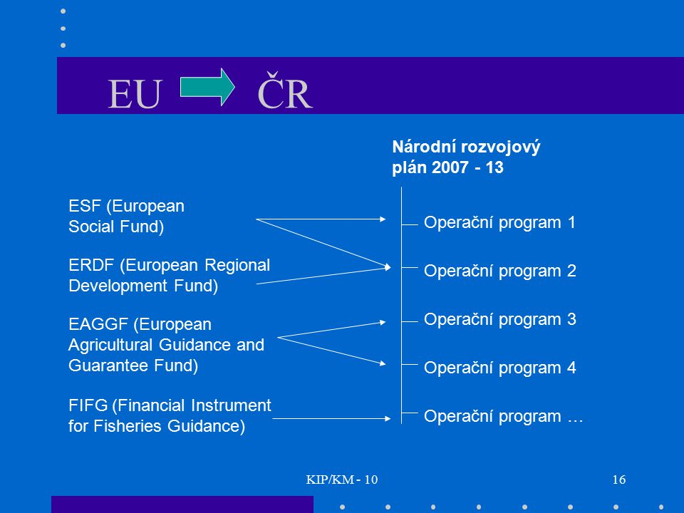 EU ČR Národní rozvojový plán 2007 - 13 ESF (European Social Fund)
