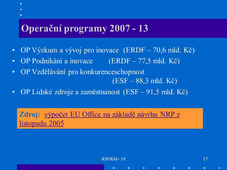 Operační programy 2007 - 13 OP Výzkum a vývoj pro inovace (ERDF – 70,6 mld. Kč) OP Podnikání a inovace (ERDF – 77,5 mld. Kč)