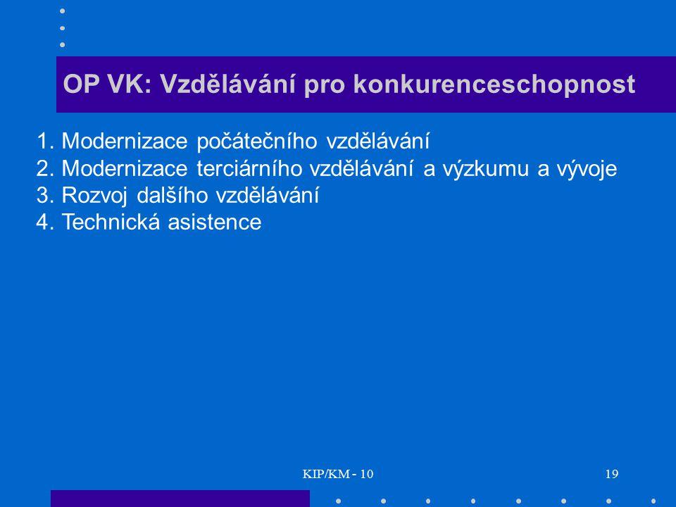 OP VK: Vzdělávání pro konkurenceschopnost