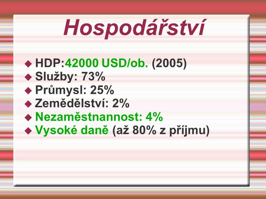 Hospodářství HDP:42000 USD/ob. (2005) Služby: 73% Průmysl: 25%