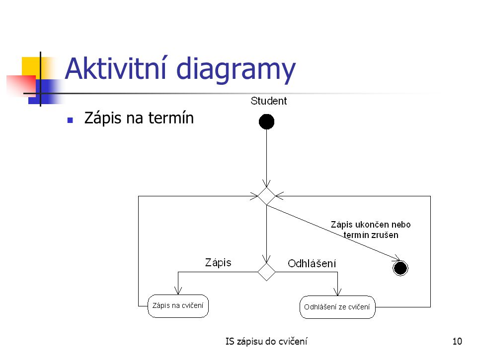 Aktivitní diagramy Zápis na termín IS zápisu do cvičení