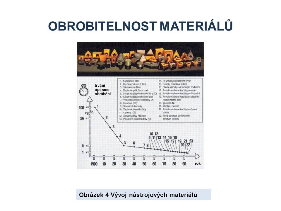 Obrobitelnost materiálů