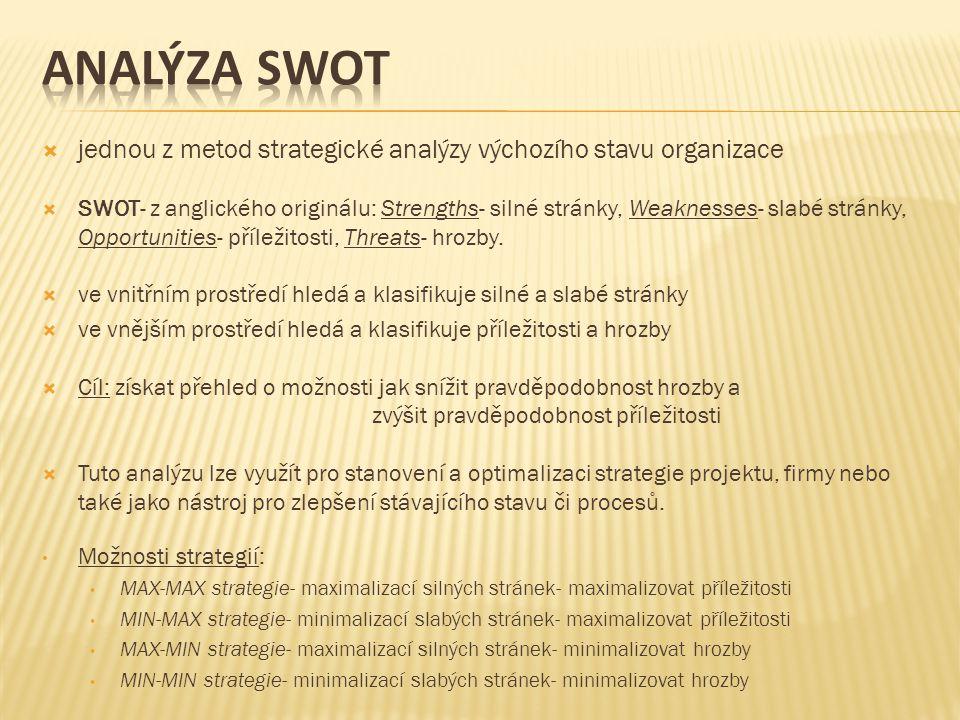 analýza swot jednou z metod strategické analýzy výchozího stavu organizace.