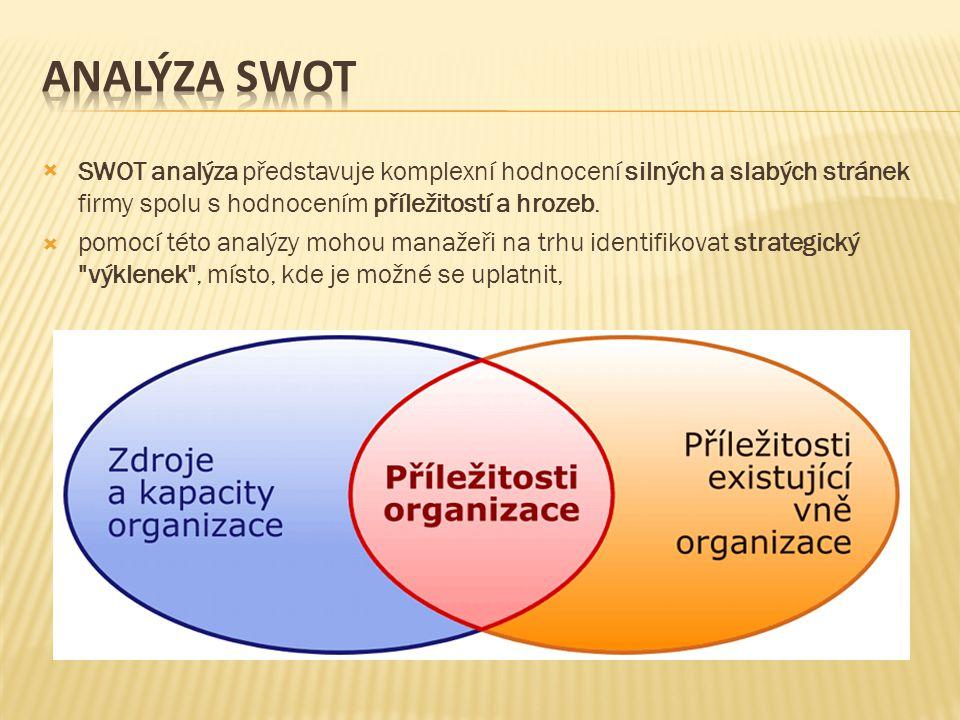Analýza swot SWOT analýza představuje komplexní hodnocení silných a slabých stránek firmy spolu s hodnocením příležitostí a hrozeb.