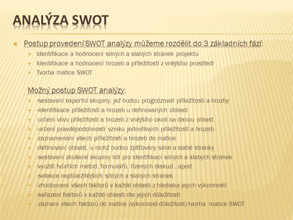 Analýza swot Postup provedení SWOT analýzy můžeme rozdělit do 3 základních fází: Identifikace a hodnocení silných a slabých stránek projektu.