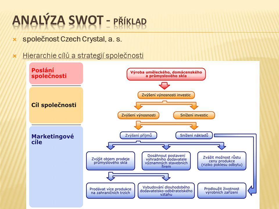 Analýza swot - příklad společnost Czech Crystal, a. s.