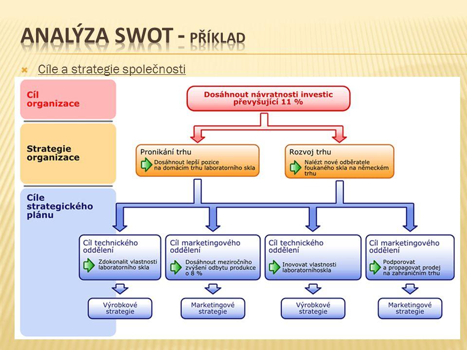 analýza swot - příklad Cíle a strategie společnosti