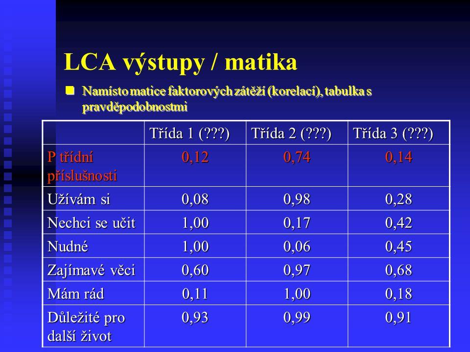 LCA výstupy / matika Třída 1 ( ) Třída 2 ( ) Třída 3 ( )