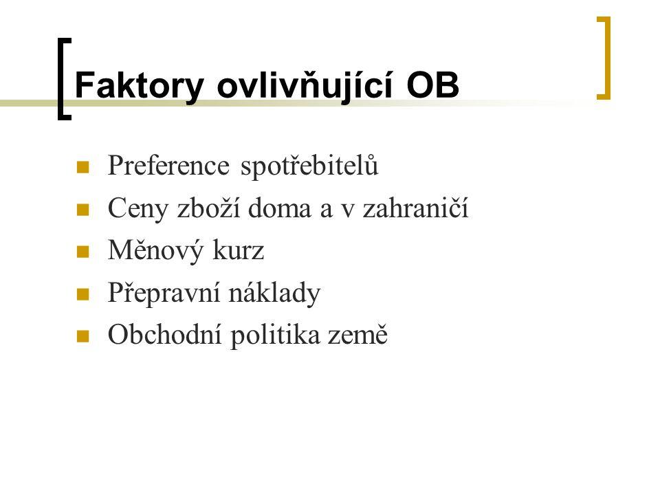 Faktory ovlivňující OB