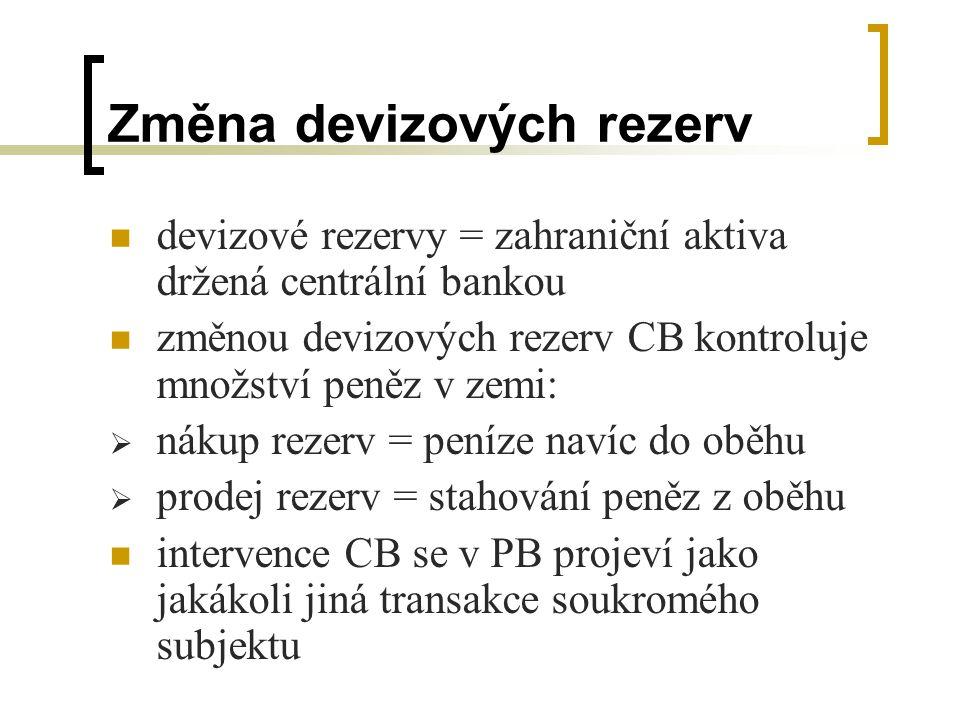 Změna devizových rezerv
