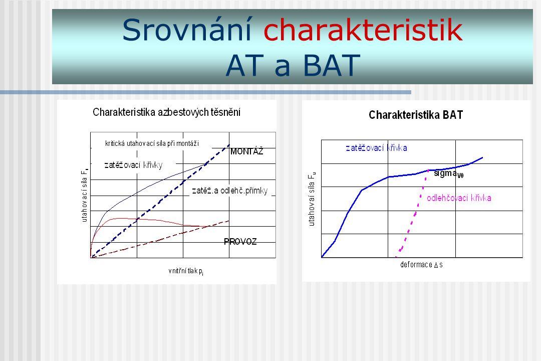 Srovnání charakteristik AT a BAT