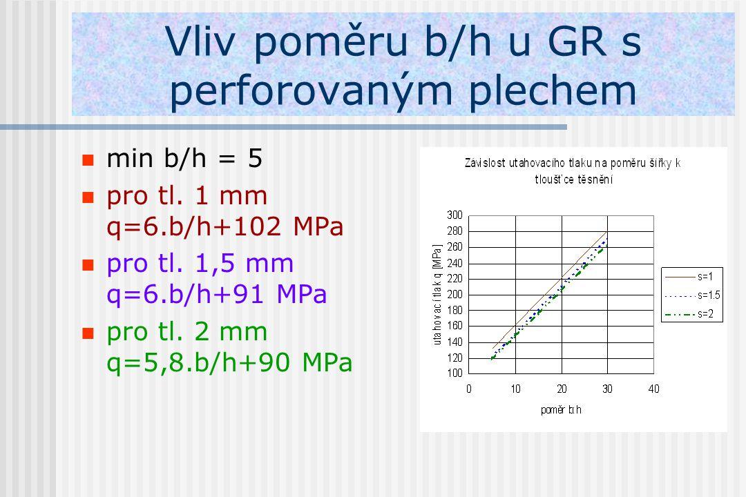 Vliv poměru b/h u GR s perforovaným plechem