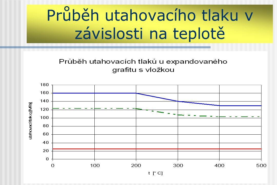 Průběh utahovacího tlaku v závislosti na teplotě