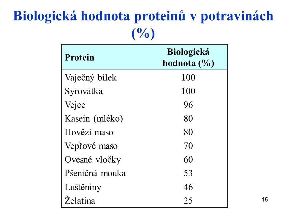 Biologická hodnota proteinů v potravinách (%)