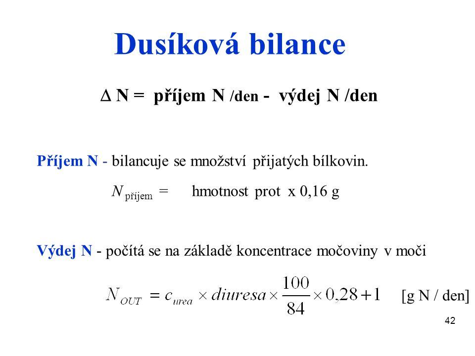 Dusíková bilance  N = příjem N /den - výdej N /den