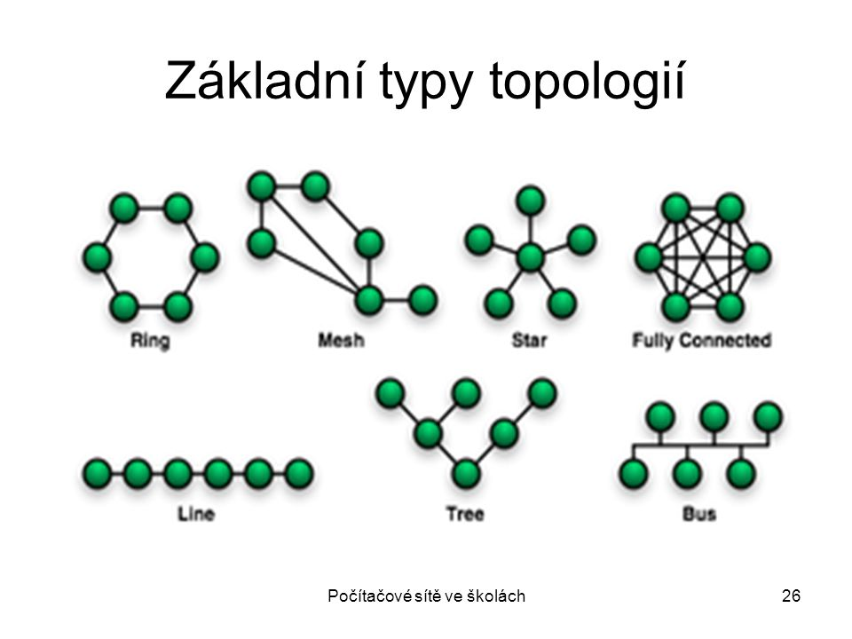 Základní typy topologií