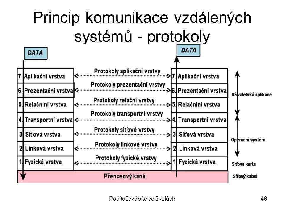 Princip komunikace vzdálených systémů - protokoly
