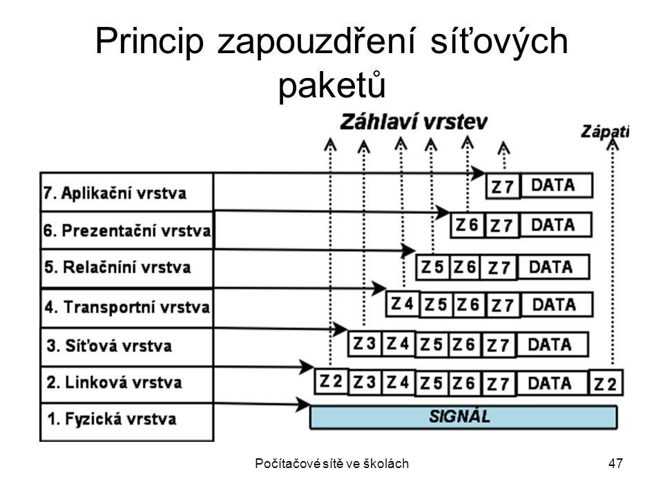 Princip zapouzdření síťových paketů