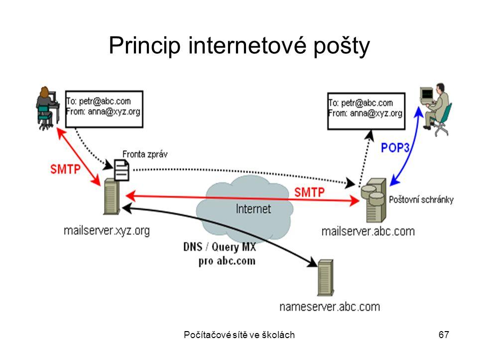 Princip internetové pošty