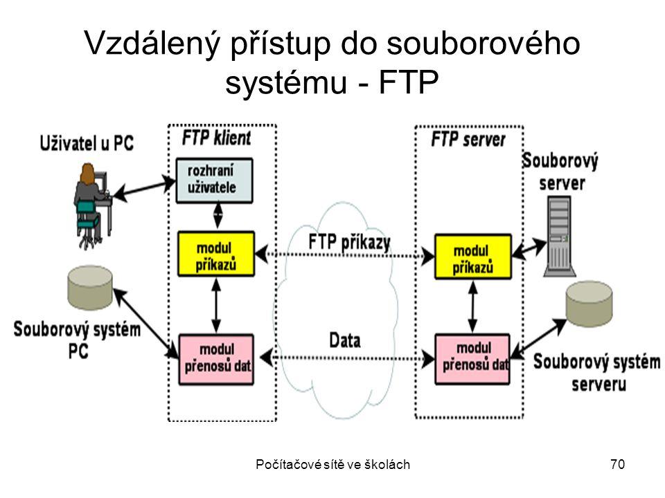 Vzdálený přístup do souborového systému - FTP