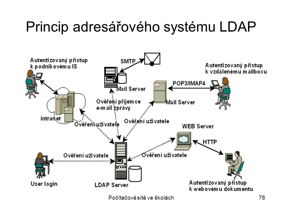Princip adresářového systému LDAP