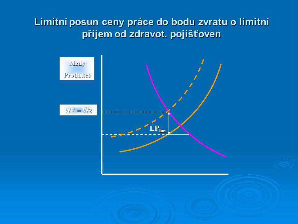 Limitní posun ceny práce do bodu zvratu o limitní příjem od zdravot