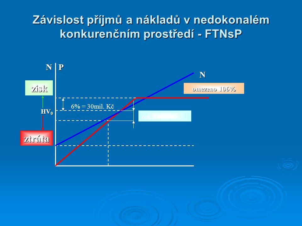 Závislost příjmů a nákladů v nedokonalém konkurenčním prostředí - FTNsP