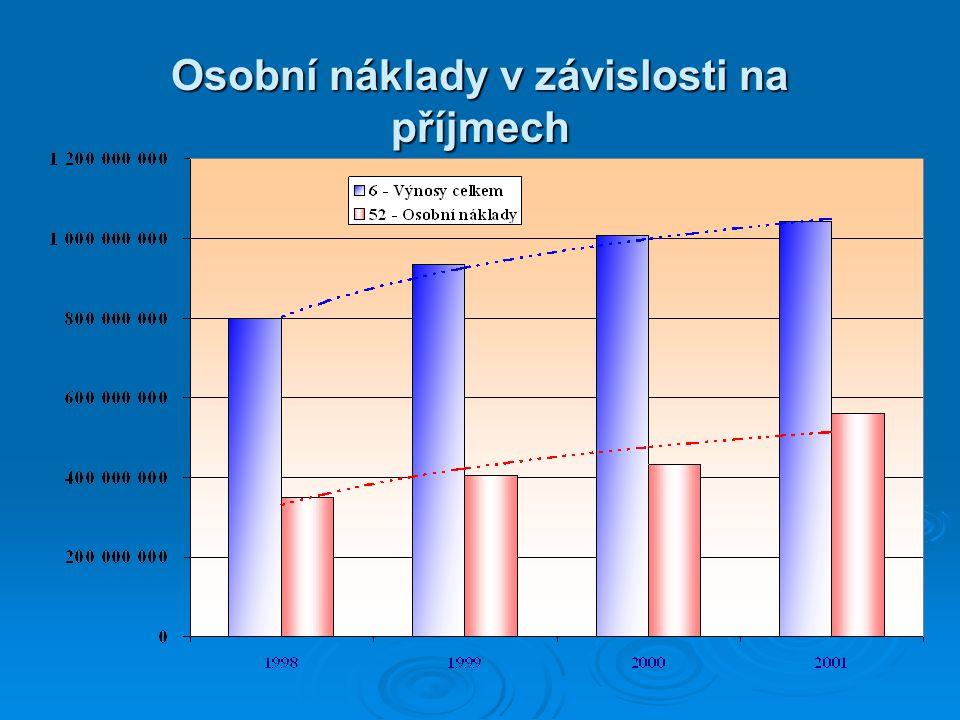 Osobní náklady v závislosti na příjmech