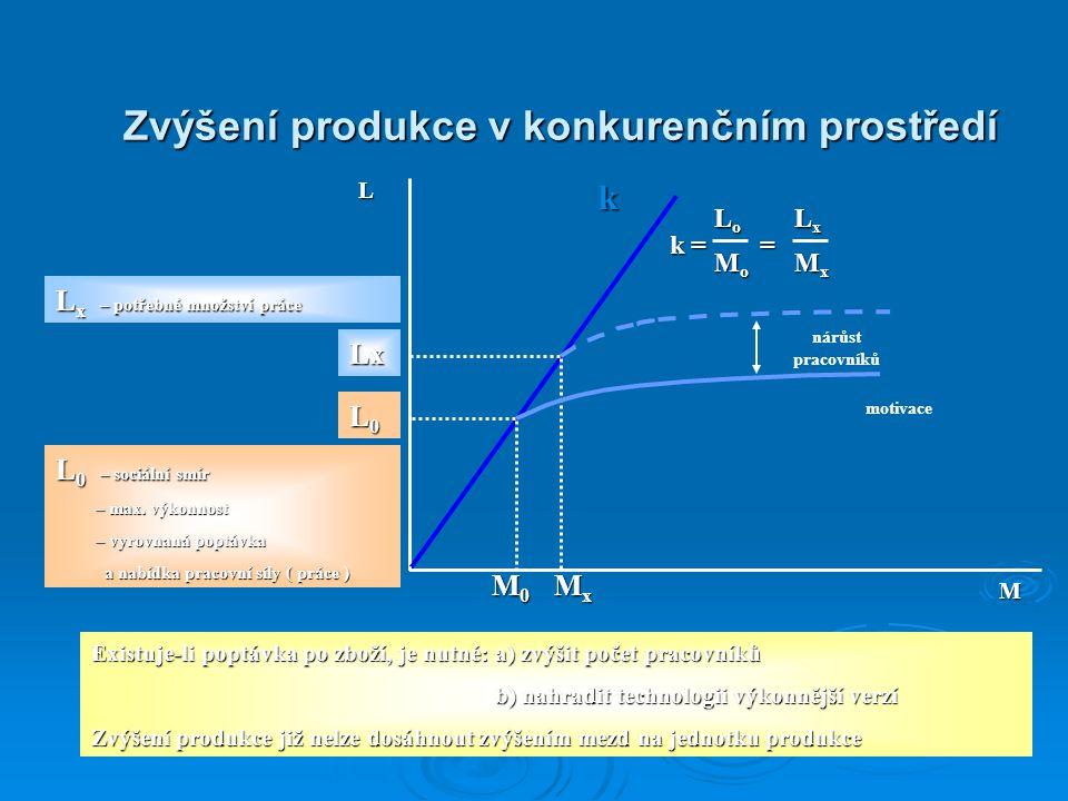 Zvýšení produkce v konkurenčním prostředí