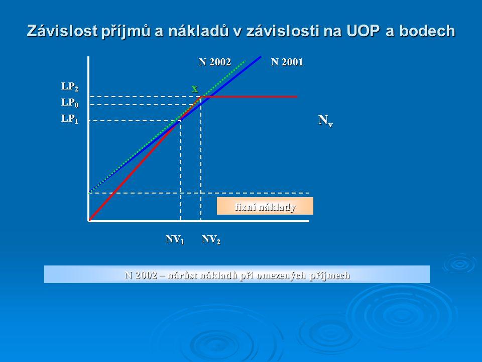 Závislost příjmů a nákladů v závislosti na UOP a bodech
