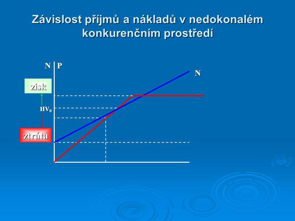 Závislost příjmů a nákladů v nedokonalém konkurenčním prostředí