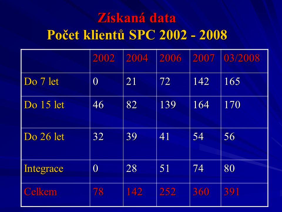 Získaná data Počet klientů SPC 2002 - 2008