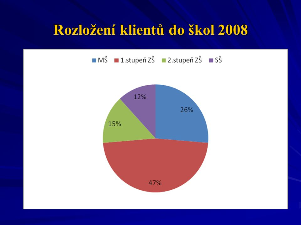 Rozložení klientů do škol 2008