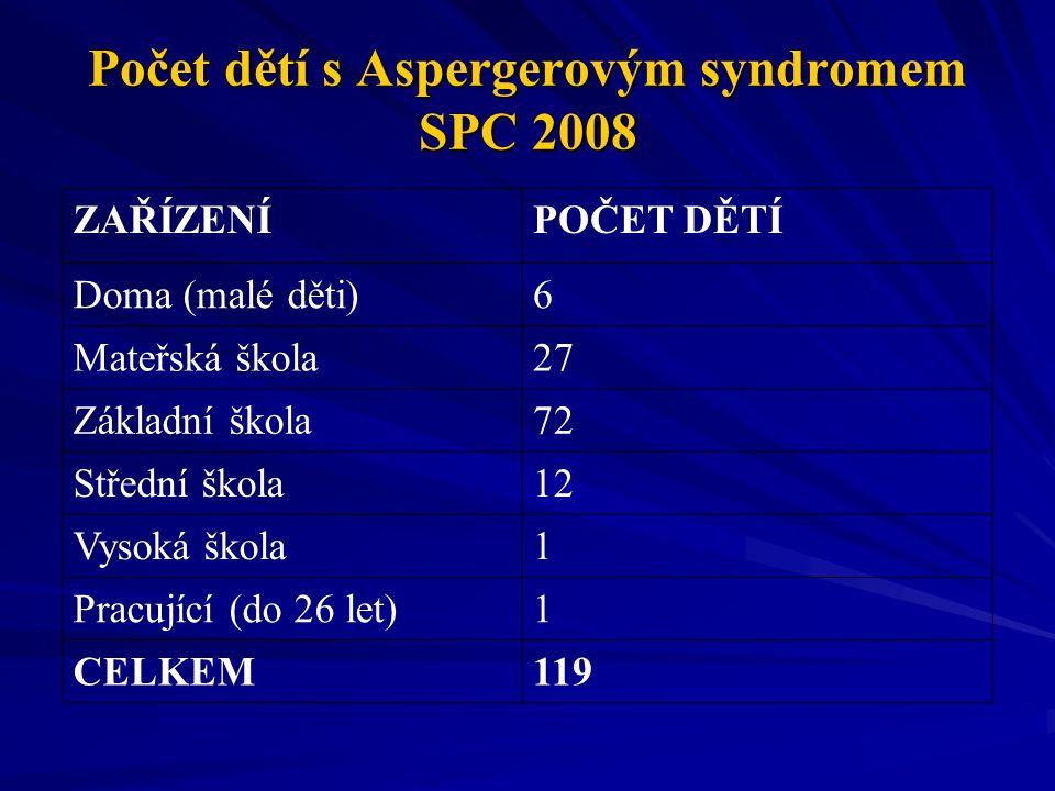Počet dětí s Aspergerovým syndromem SPC 2008