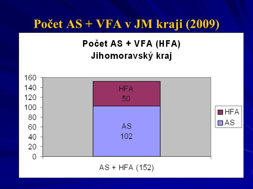 Počet AS + VFA v JM kraji (2009)