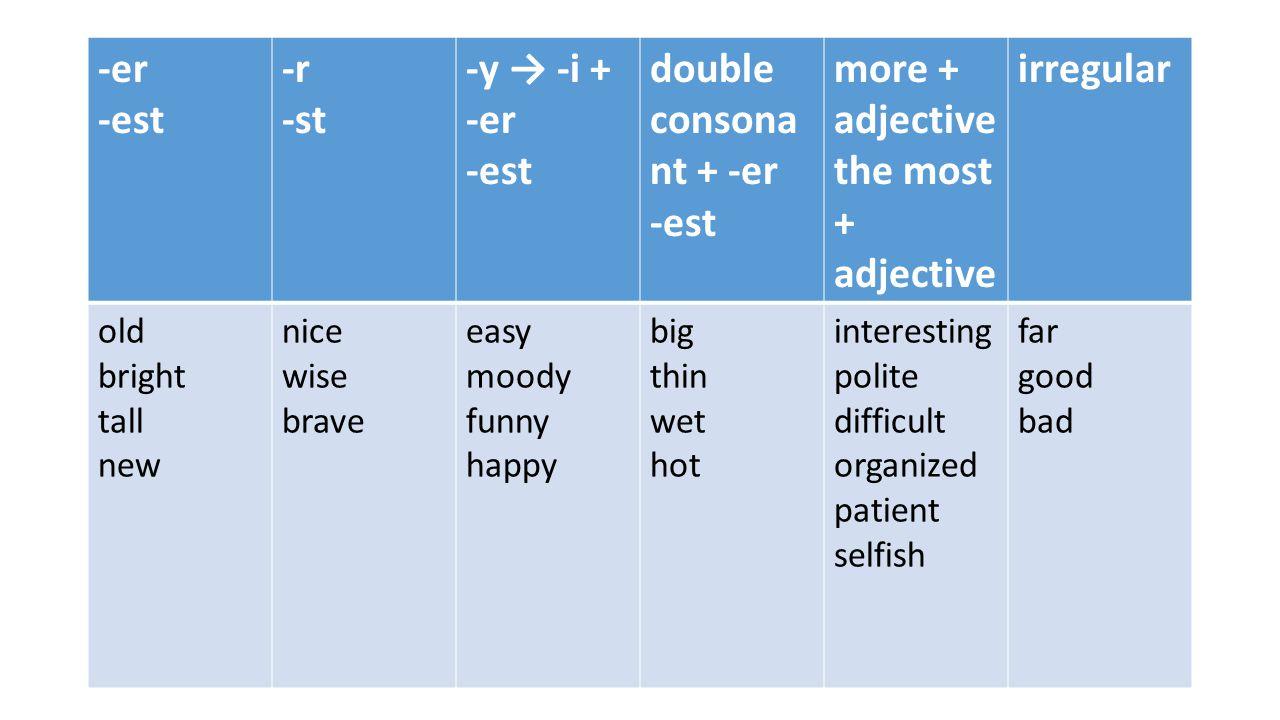 -er -est -r -st -y → -i + -er double consonant + -er more + adjective