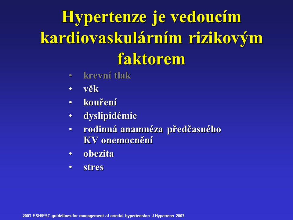Hypertenze je vedoucím kardiovaskulárním rizikovým faktorem