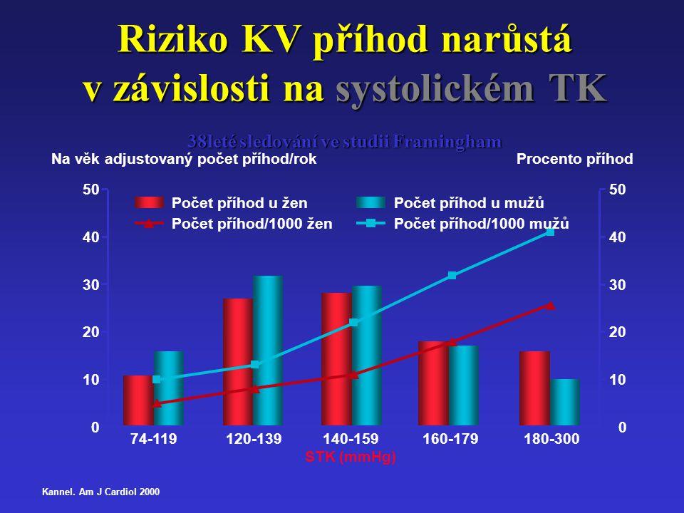 Riziko KV příhod narůstá v závislosti na systolickém TK 38leté sledování ve studii Framingham