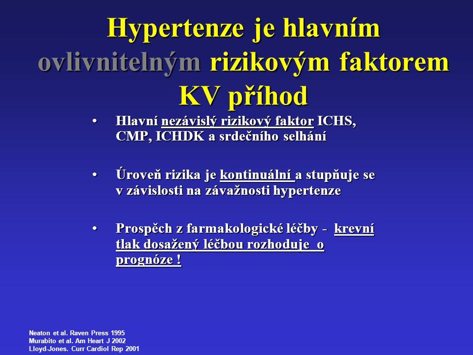 Hypertenze je hlavním ovlivnitelným rizikovým faktorem KV příhod