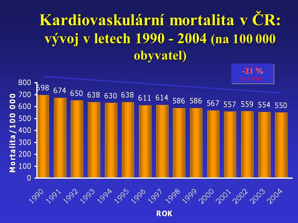 Kardiovaskulární mortalita v ČR: vývoj v letech 1990 - 2004 (na 100 000 obyvatel)