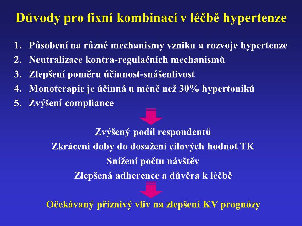 Důvody pro fixní kombinaci v léčbě hypertenze