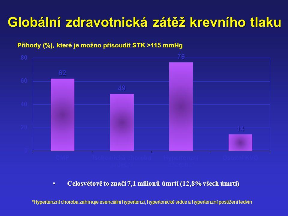 Příhody (%), které je možno přisoudit STK >115 mmHg
