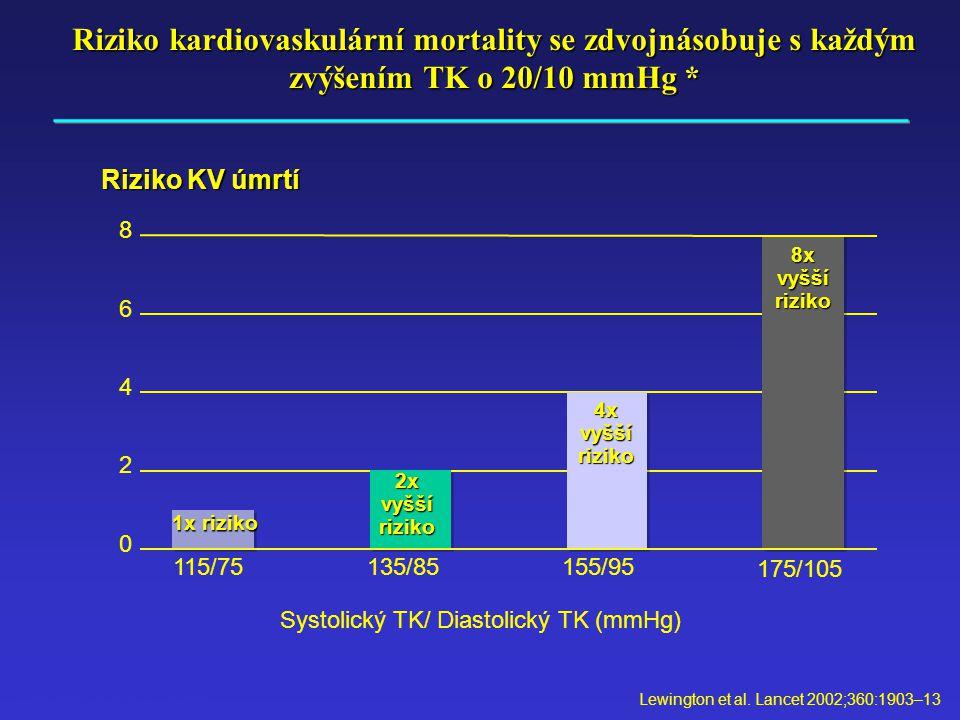 Systolický TK/ Diastolický TK (mmHg)