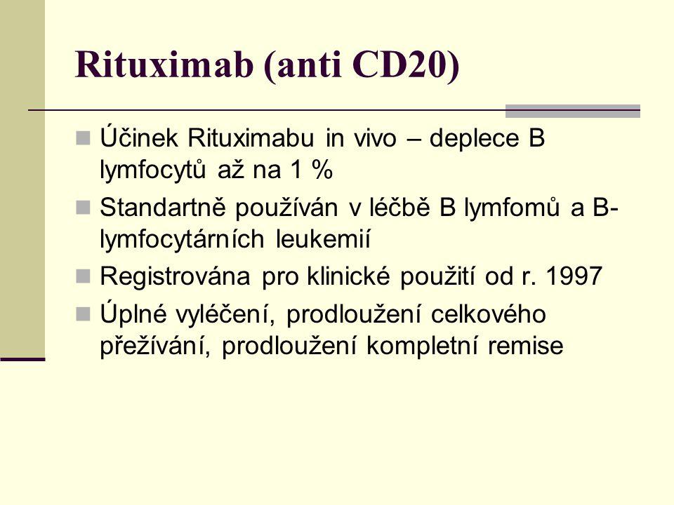 Rituximab (anti CD20) Účinek Rituximabu in vivo – deplece B lymfocytů až na 1 % Standartně používán v léčbě B lymfomů a B-lymfocytárních leukemií.